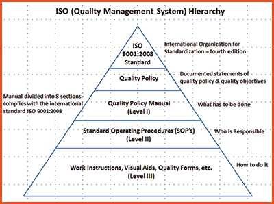Quality-control-iso-quality-pyramid.jpg
